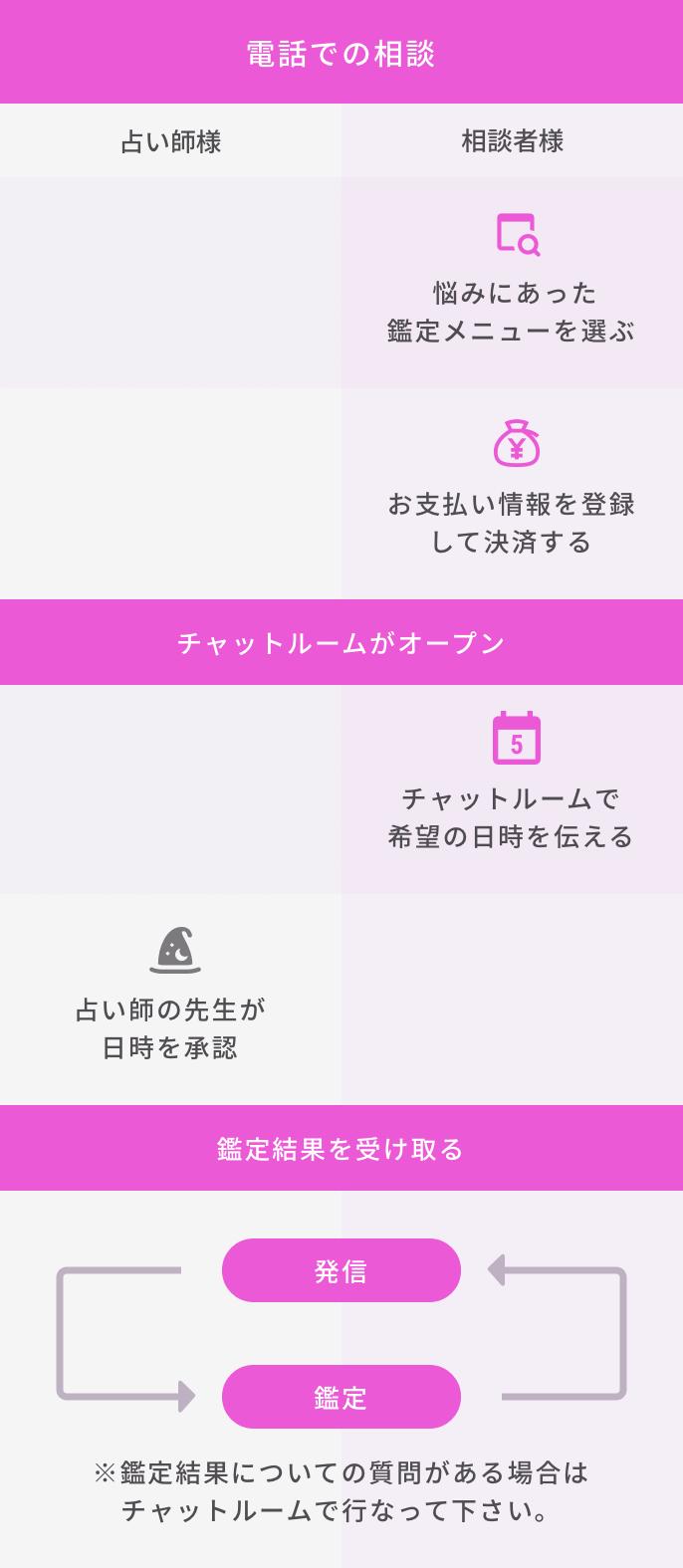 Tel fortune guide